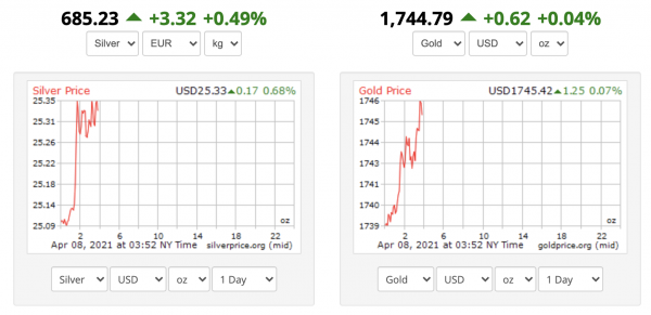 SILVER AND GOLD market price